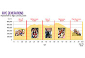 5 Generations Chart