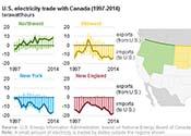 Canada US Trade