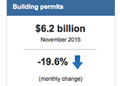 Bldg Permits Nov 2015