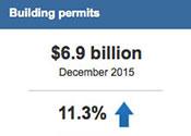 Building Permits Dec 2015