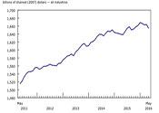 Economy GDP May 2016