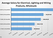 Average Salary for Electrical, Lighting and Wiring Products, Wholesale