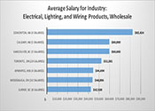 Chart: Average Industry Salaries