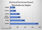 Electrical Distributor Branch Distribution by Region
