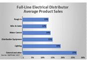 Electrical Distributor Average