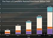 Clean Energy Status Report