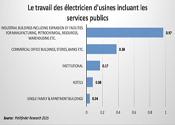 http://www.fr.electricalindustry.ca/articles-recents/1227-travail-des-electricien-d-usines-incluant-les-services-publics