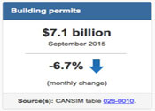 September Building Permits