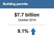 October building permits
