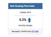 October housing stats