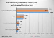 Where Non-Industrial, Non-Power Electricians Work