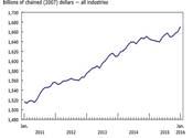 Canadian GDP January