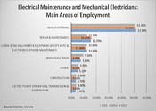 Where Electricians Work