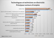 Techniciens En Electricite