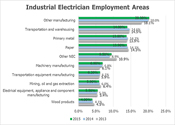 Where Industrial Electricians Work