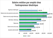 Salaire médian par emploi chez l'entrepreneur électrique
