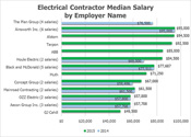Electrical Contractors Salaries
