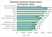 Electrical Contractors Salaries