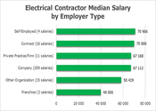 Salary By Employer Type