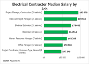 28 Salary By Job