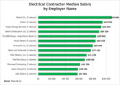 30 Salary By Employer