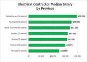 Salary By Province
