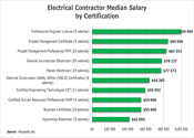 Salary By Certification