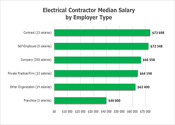 Salary By Type Of Employer