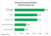Profit Sharing By Job