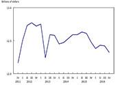 Economic Chart