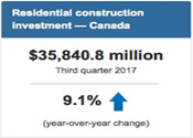 Economy Res Construction
