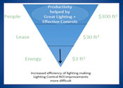 Lighting Industry Shift Controls