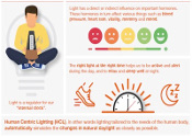 Qu'est-ce que vos clients savent vraiment de la lumière?