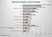 Lieux de travail des électriciens industriels de 2013 à 2015