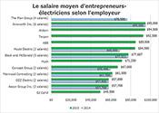 Le salaire d'entrepreneurs-électriciens selon l'employeur