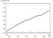 Indice des prix des logements neufs, mars 2016