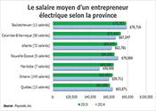Le salaire moyen d'un entrepreneur électrique selon la province, 2014 & 2015