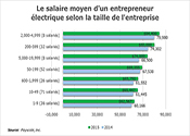 Le salaire moyen d'un entrepreneur électrique selon la taille de l'entreprise, 2014-2015