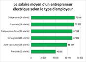 Le salaire moyen d'un entrepreneur électrique selon le type d'employeur
