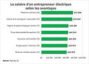 Le salaire d'un entrepreneur électrique selon les avantages associés à l'emploi