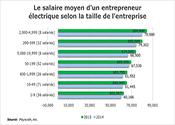 Le salaire moyen d'un entrepreneur électrique selon la taille de l'entreprise