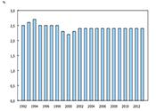 L'économie souterraine au Canada, 2013