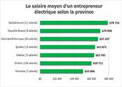 Le salaire selon la province