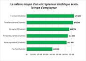 Le salaire selon le type d'employeur