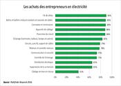 Les achats des entrepreneurs en électricité