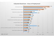 Électriciens industriels